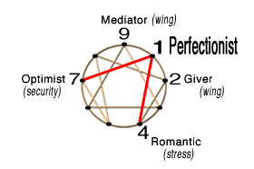 Perfectionist path symbol